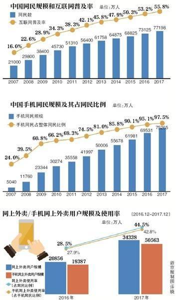 中国网民7.72亿 手机支付用户规模突破5亿
