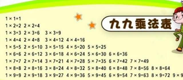 九九乘法表起源于什么时候?